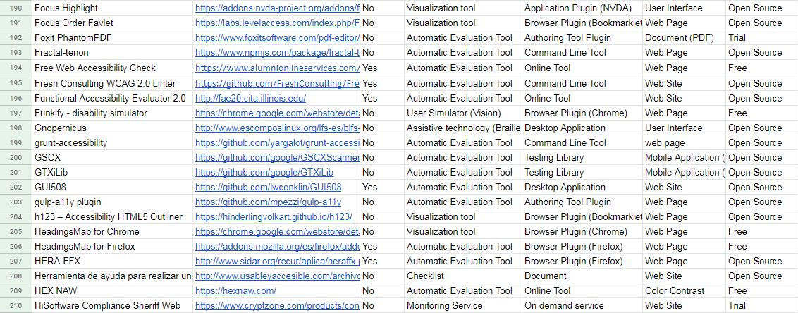 Listado de herramientas de validación de accesibilidad, elaborado por Luis Hilera